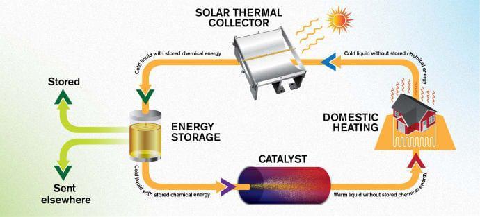 combustible-líquido-solar