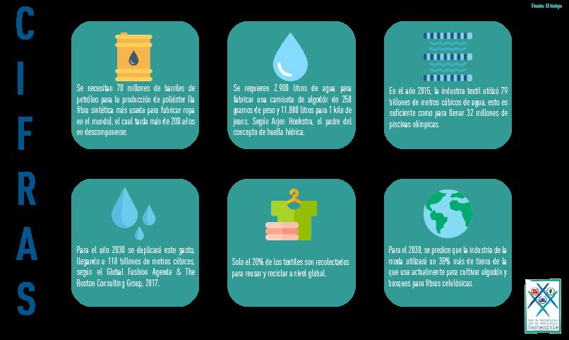 cifras-industria-textil-sostenibilidad