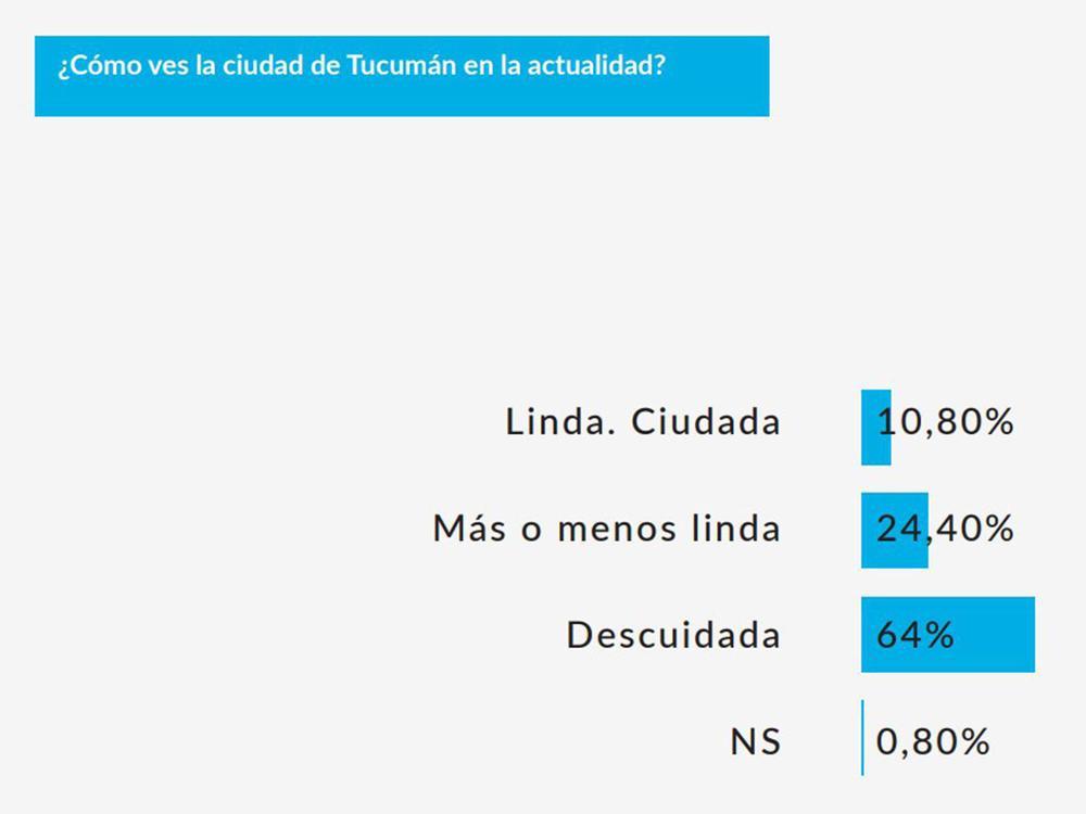 basurales-64porciento-tucumanos-piensa-san-miguel-tucuman-esta-descuidada-870081-201802