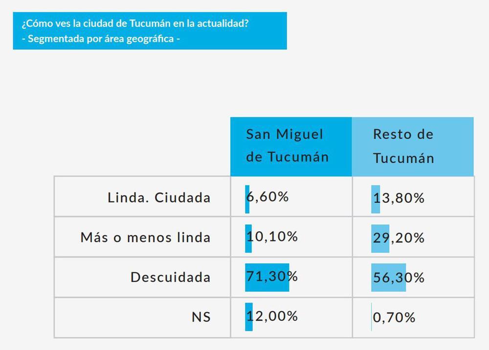 basurales-64porciento-tucumanos-piensa-san-miguel-tucuman-esta-descuidada-870081-201620