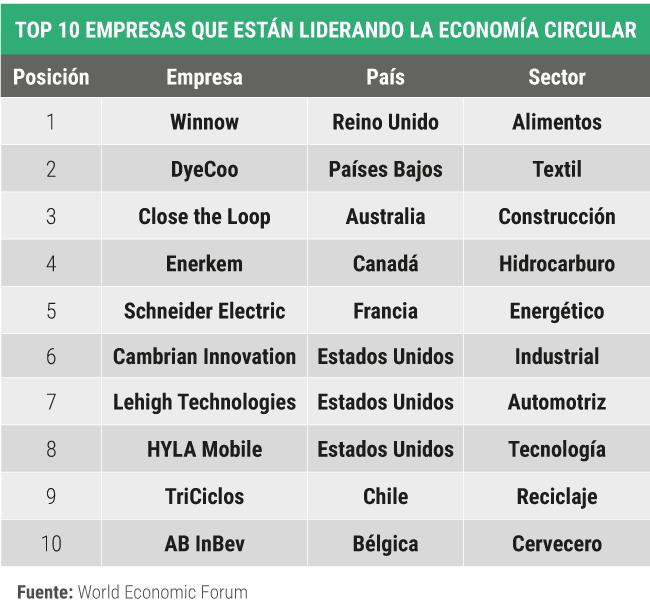 top-10-empresas-lideres-economia-circular