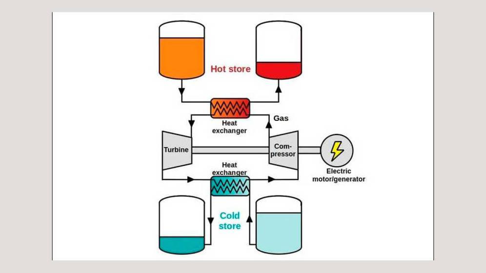 la-propuesta-del-almacenador-de-energia-pau-farres-antunez