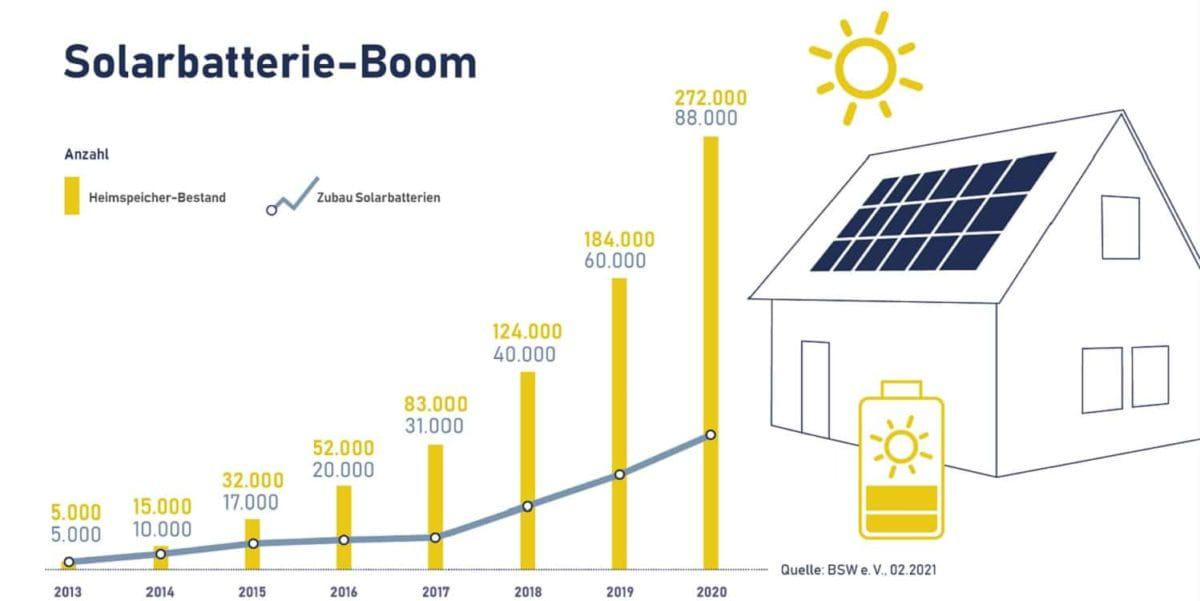 Bateria-solar-alemania-2021