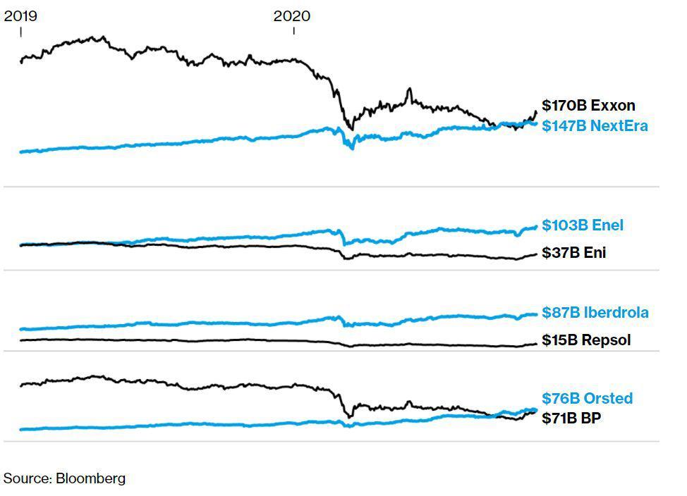 Capitalizacin-mercado-mayores-energa-renovable-vs-grandes-petroleras-9952