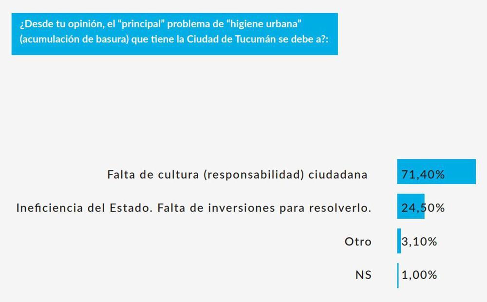 basurales-64porciento-tucumanos-piensa-san-miguel-tucuman-esta-descuidada-870081-202052